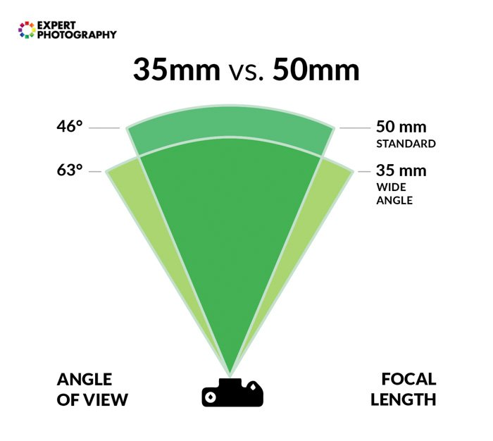 A diagram showing the difference difference between 35mm vs 50mm lens angle of view and focal length