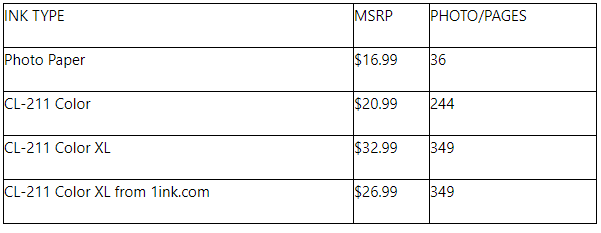 Canon CL-211 ink price comparison and page yield