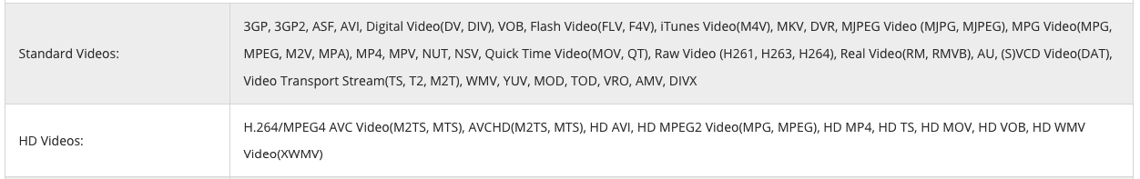 supported input video formats